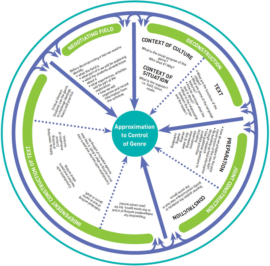 Complex process wheel depicting the Teaching and Learning cycle