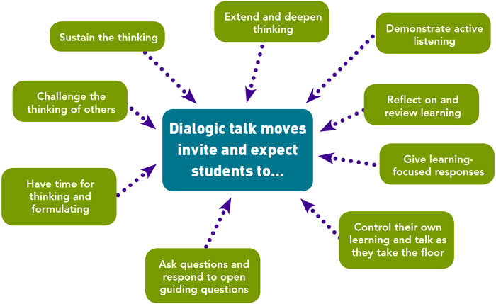 Diagram for nine dialogic talk practices (text version on left)